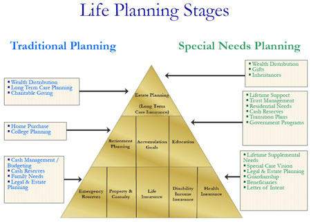 Life Planning Stages Pyramid